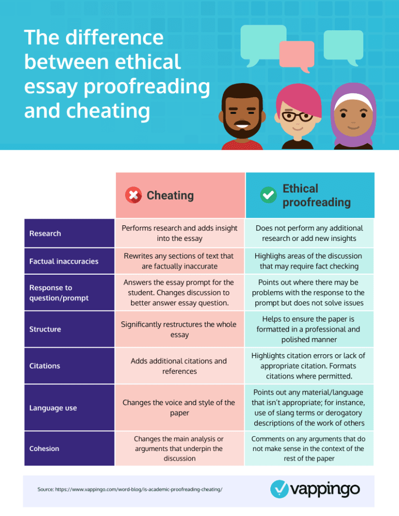 Difference between proofreading and cheating